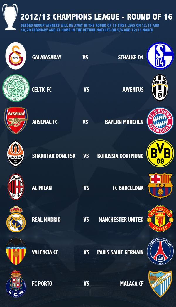 Champions League Draw Round Of 16 2021 | Euro2020 Wiki