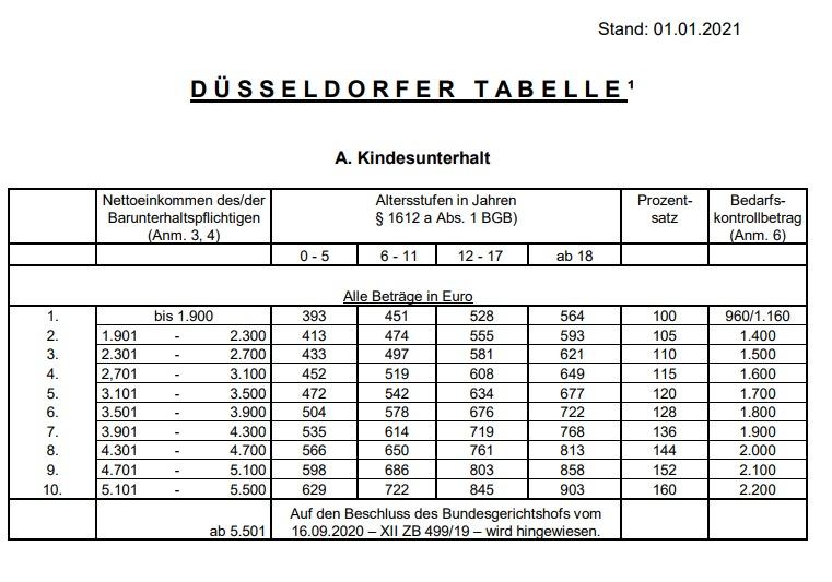 Tabelle Pdf Downloaden - Lohnsteuertabelle 2021 Zum ...