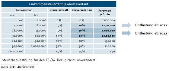 Steuertabelle monatlich | Lohnsteuertabelle 2020 Zum ...