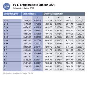 TV-L 2021: Tarifvertrag Länder - Entgelttabellen und ...