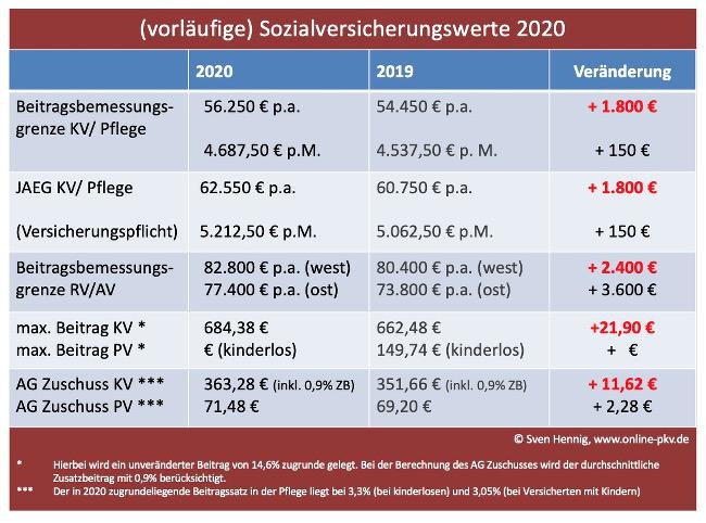 Beitragsbemessungsgrenze steigt auch 2020 - Politik ...