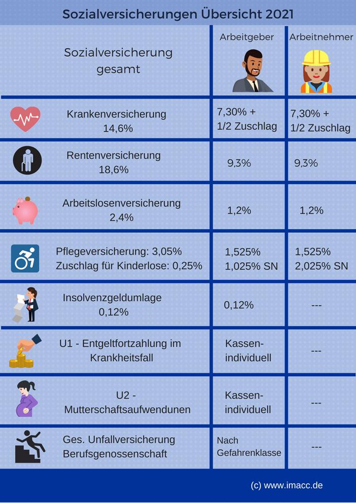 Lohnnebenkosten Rechner | Arbeitgeberanteil berechnen 2021