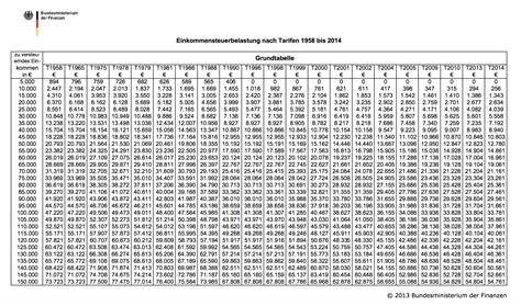 Splittingtabelle 2021 | einkommensteuer splittingtabelle ...