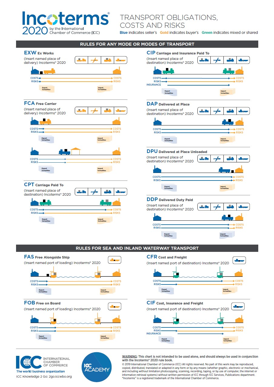 Incoterms® 2020 practical free wallchart - ICC ...