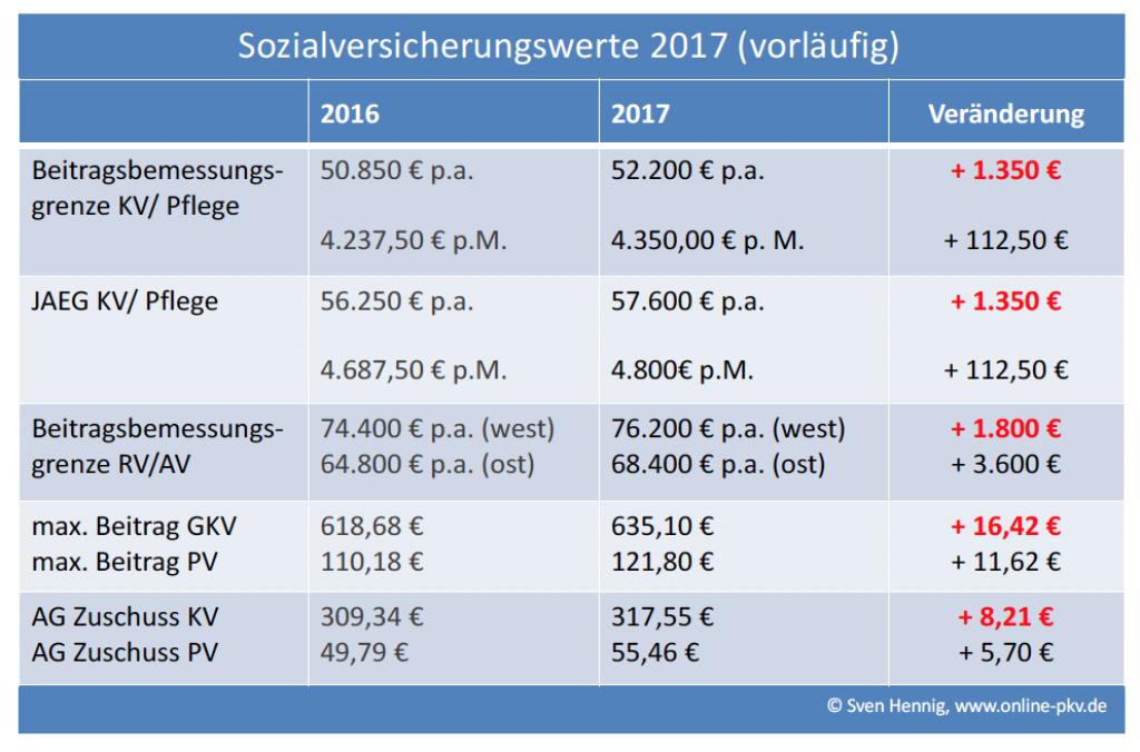 Neue Rechengrößen zur Sozialversicherung 2017 und neuer ...