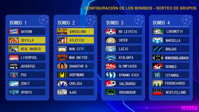Champions League 2020: Sorteo Champions League 2020-2021 ...