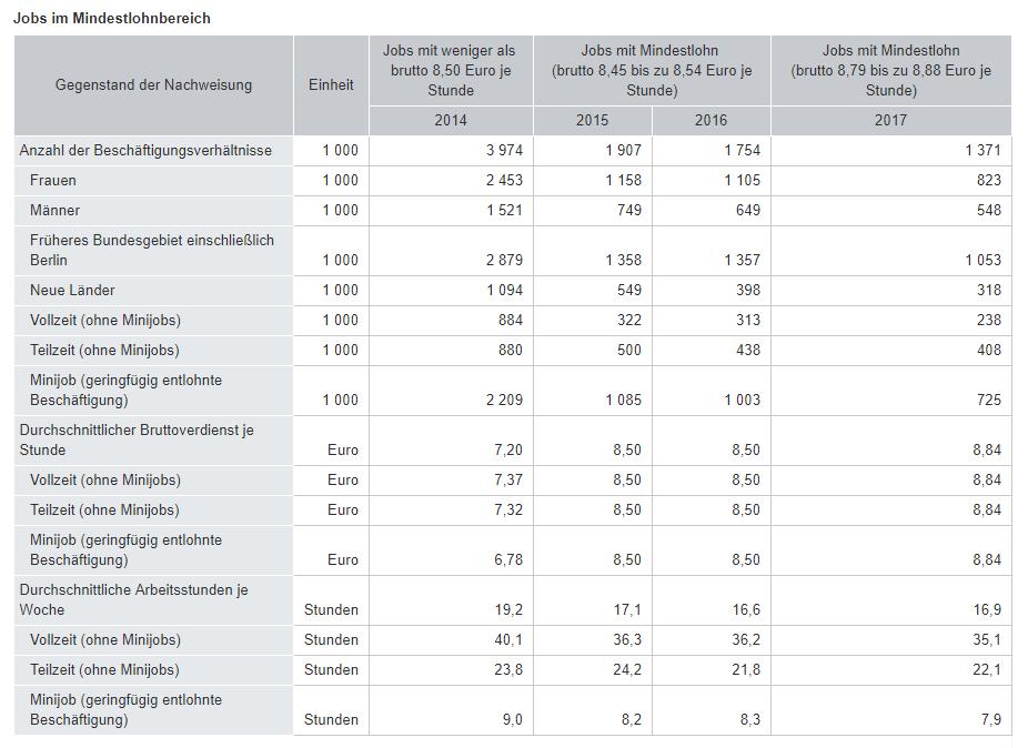 Mindestlohn soll bis 2020 auf 9,35 Euro steigen
