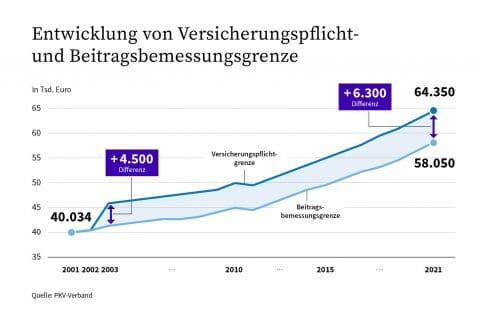 Die Jahresarbeitsentgeltgrenze (JAEG) 2002 - 2021 - PKV ...