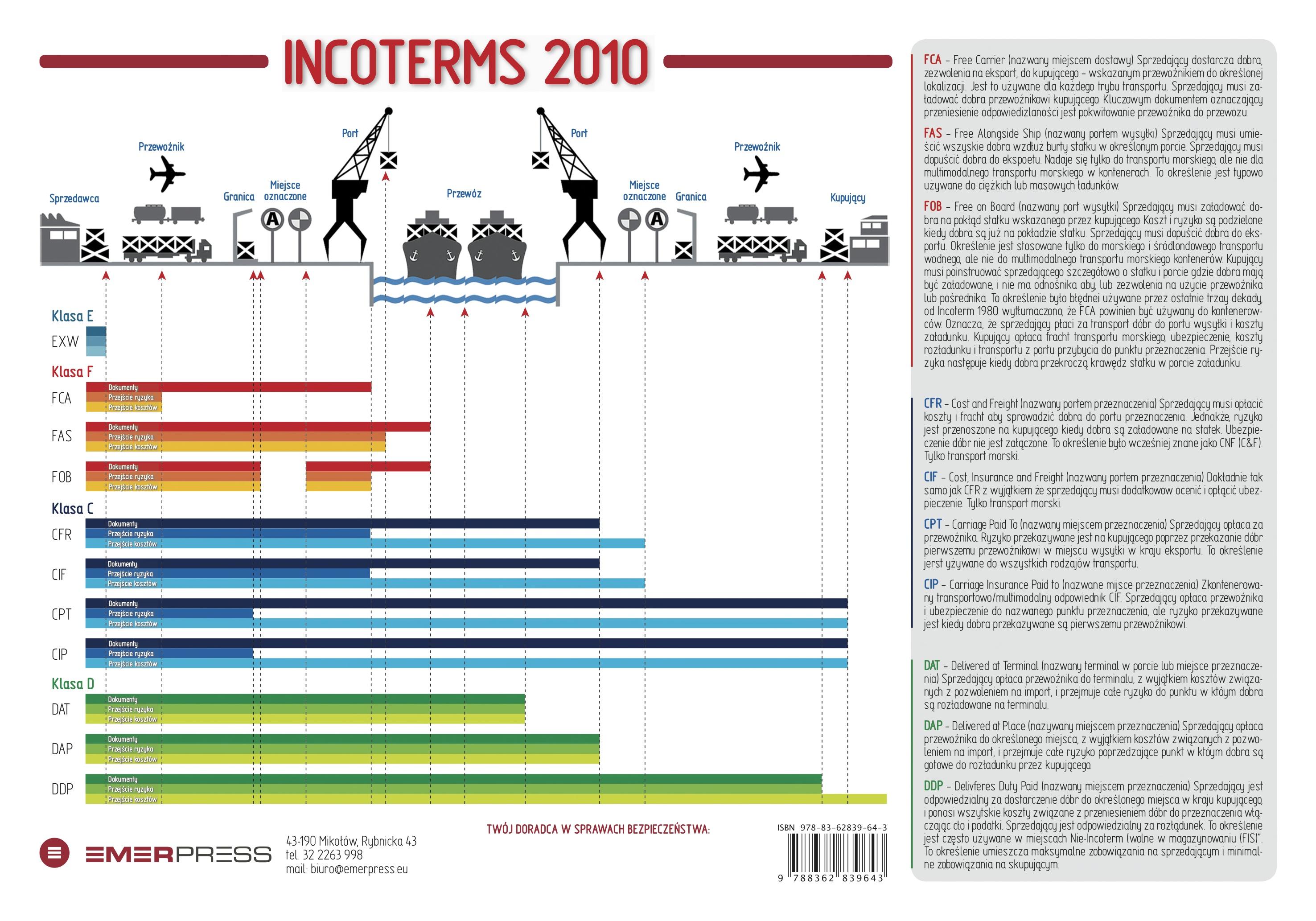 Plakat INCOTERMS 2010- Plakaty informacyjne- Wszystko dla ...