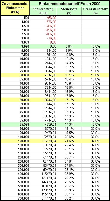 Lohnsteuertabelle 2021 — einkommensteuer grundtabelle 2021 ...