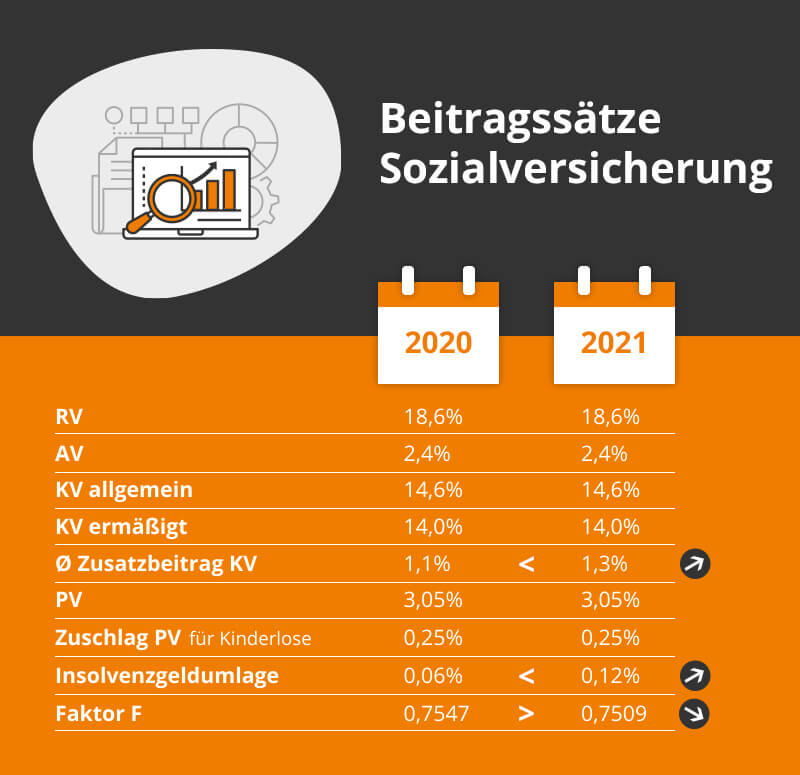 Beiträge zur Sozialversicherung 2021 inkl. Rechenbeispiel