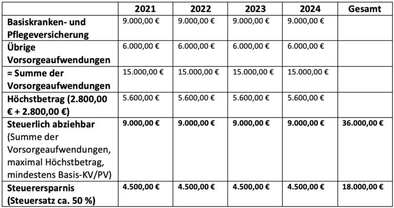 Steuern sparen durch Beitrags(voraus)zahlungen zum ...