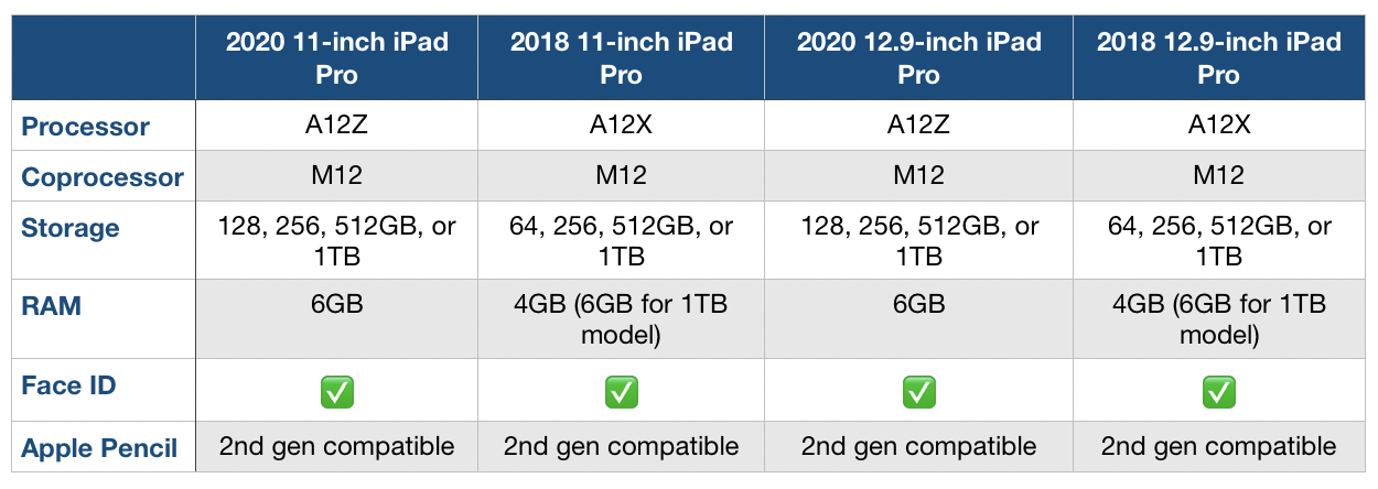 New 2020 iPad Pro vs 2018 iPad Pro comparison - 9to5Mac