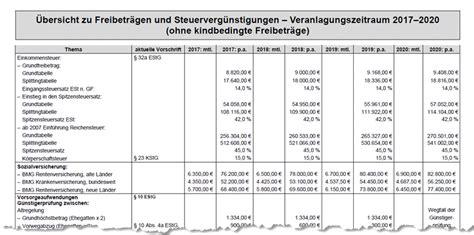 Grundtabelle 2021 - einkommensteuer grundtabelle 2021