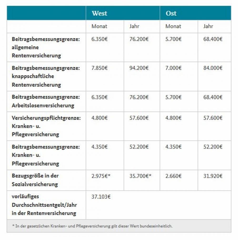 Die neuen Sozialversicherungs-Rechengrößen für 2017 ...