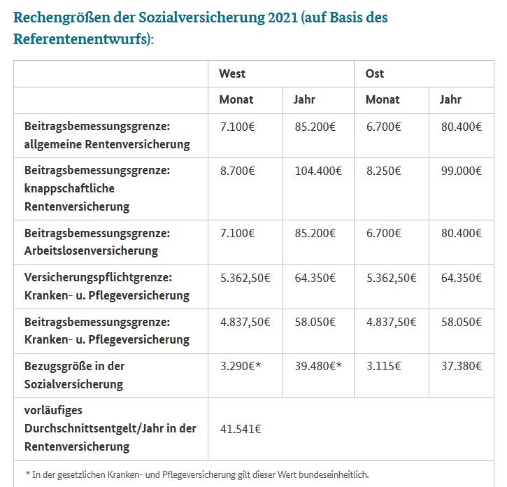 Beitragsbemessungsgrenze: 2021 wird alles teurer ...