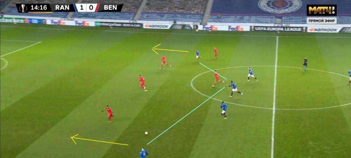 UEFA Europa League 2020/2021: Rangers v Benfica - tactical ...
