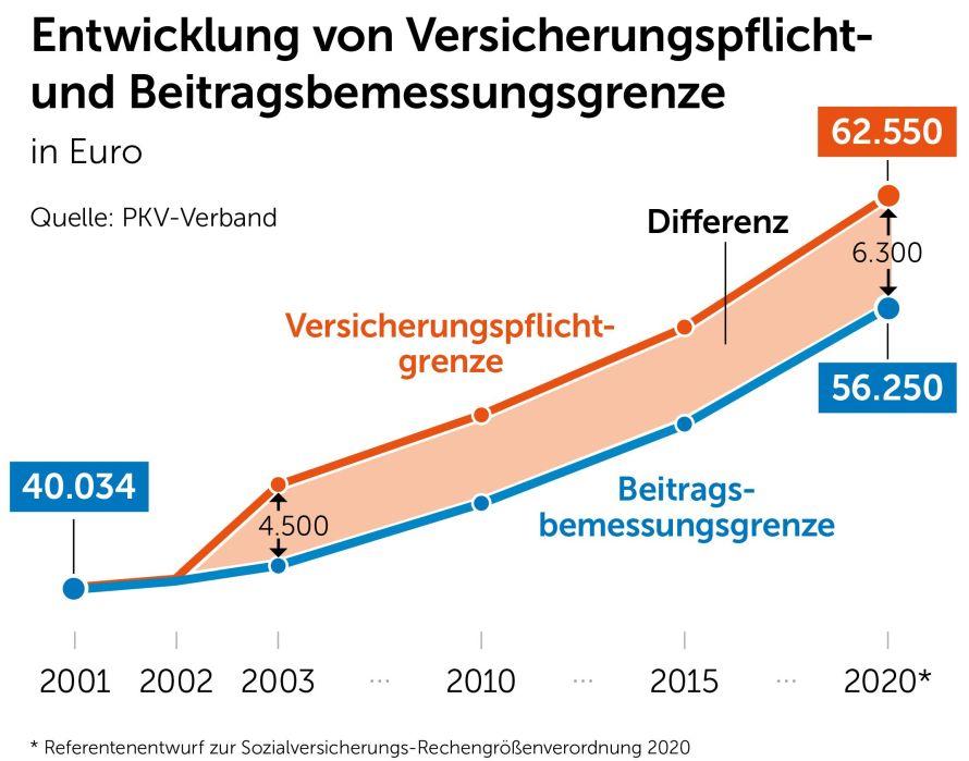 Die Jahresarbeitsentgeltgrenze (JAEG) 2002 - 2020 - PKV ...