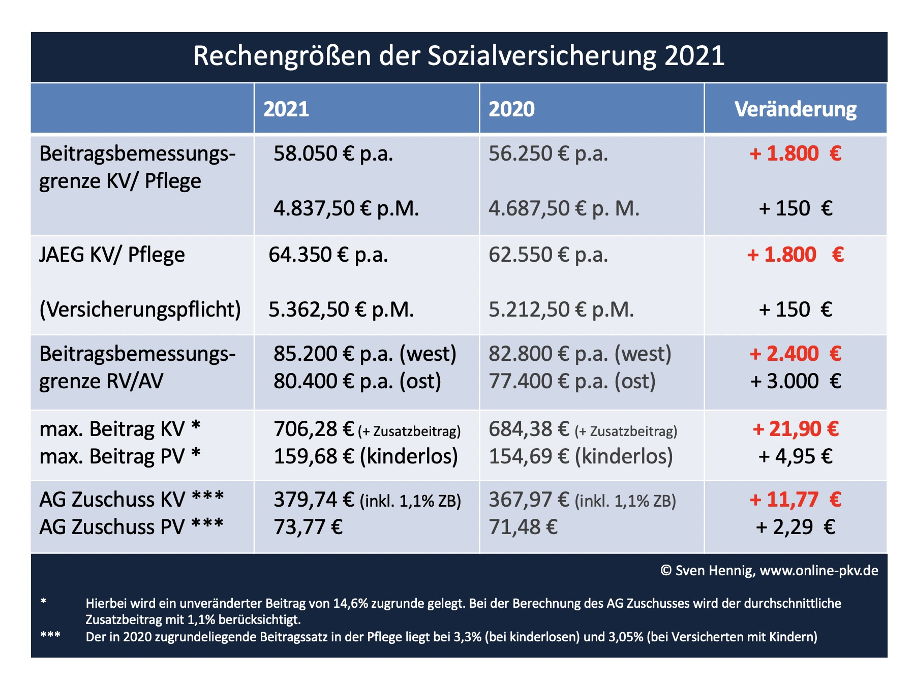 Arbeitgeberzuschuss 2021 und Sozialversicherungswerte ...
