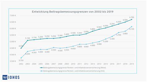 Beitragsbemessungsgrenze 2021 Rentenversicherung ...