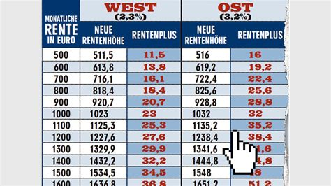 Rentenerhöhung 2021 west — sichere dir außerdem 20% ...