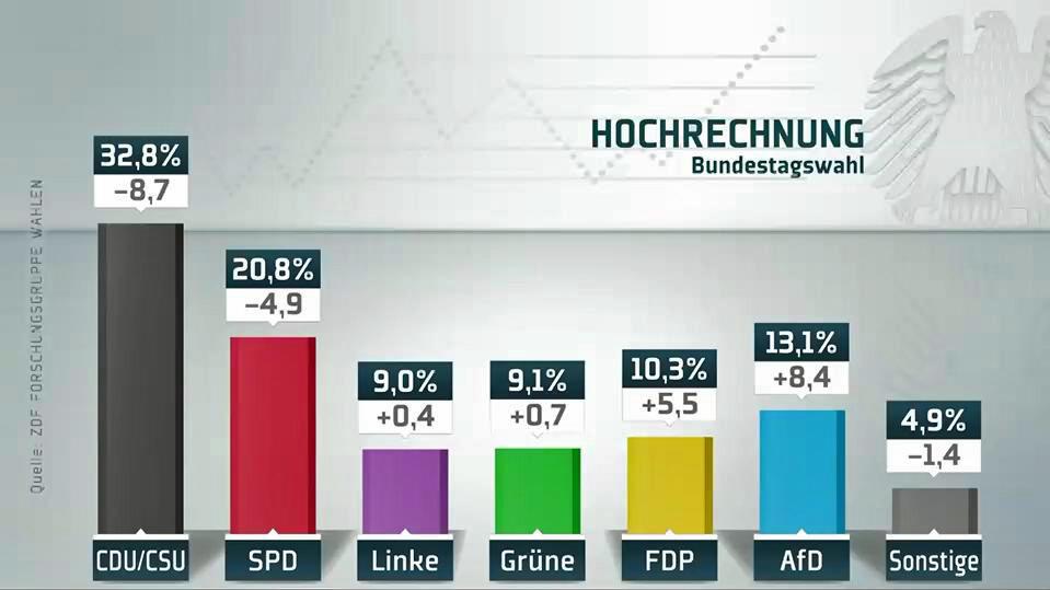 Bundestagswahl 2021: Das unterscheidet Prognose ...