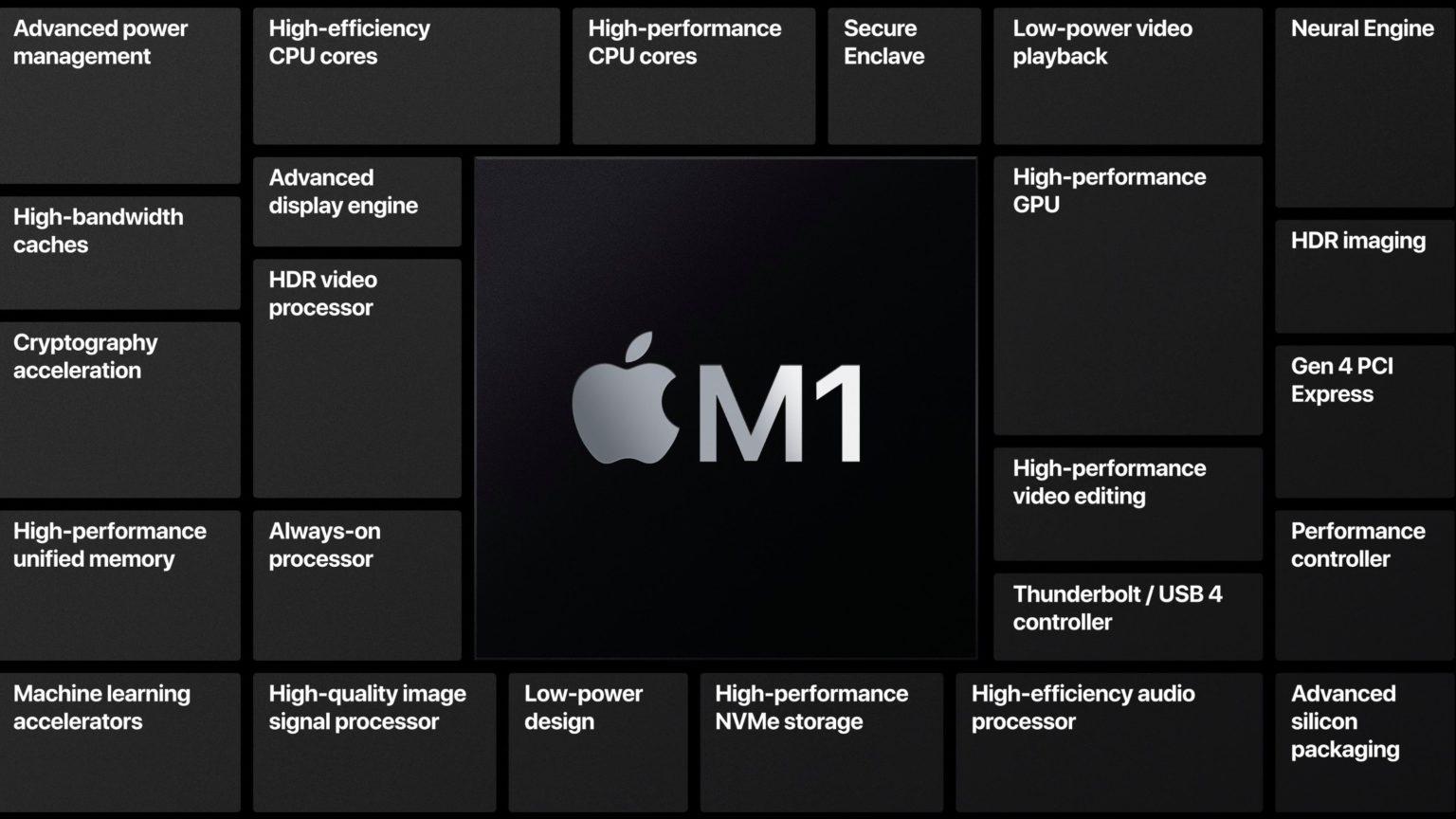 MacBook Pro & iPad Pro with Apple M1, Mini-LED displays ...