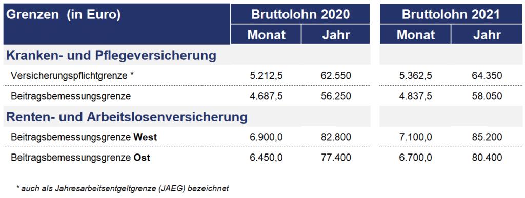 Sozialversicherungsbeiträge 2021 - Neu im Excel-Finanzplan ...
