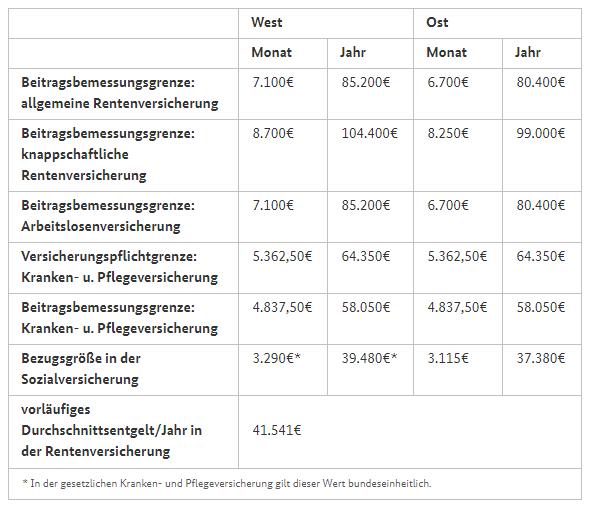 Die Beitragsbemessungsgrenze (BBG) 1970 - 2021 - PKV ...
