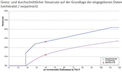 Grundfreibetrag 2021 Zusammenveranlagung, im durchschnitt ...