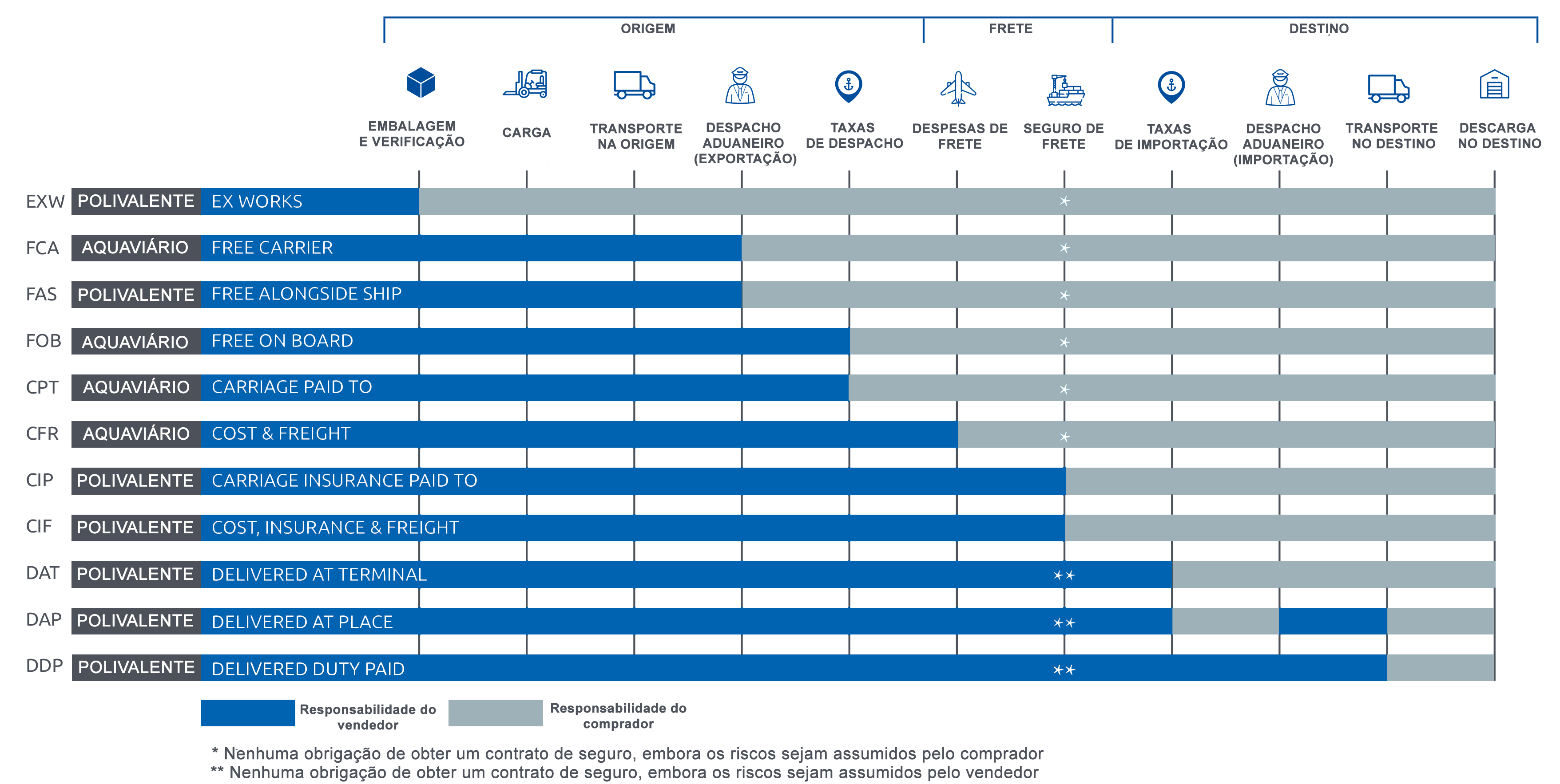 Incoterms® 2020 - BluePort