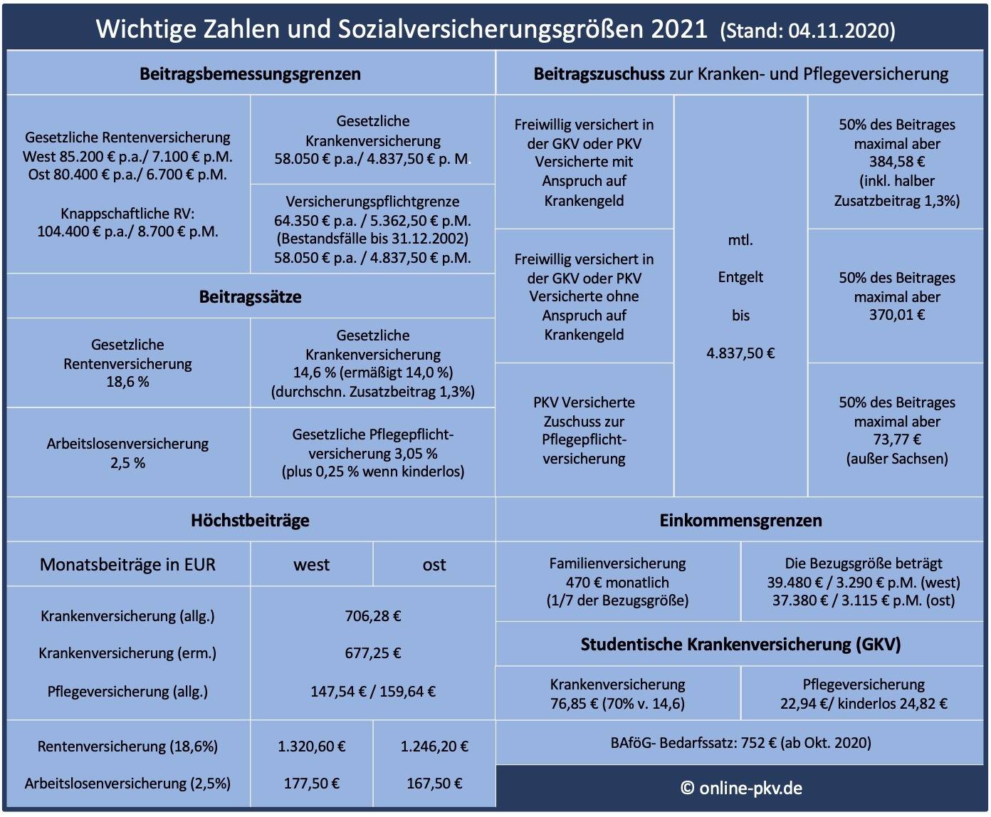 Sozialversicherungswerte 2021 : Tagging ...