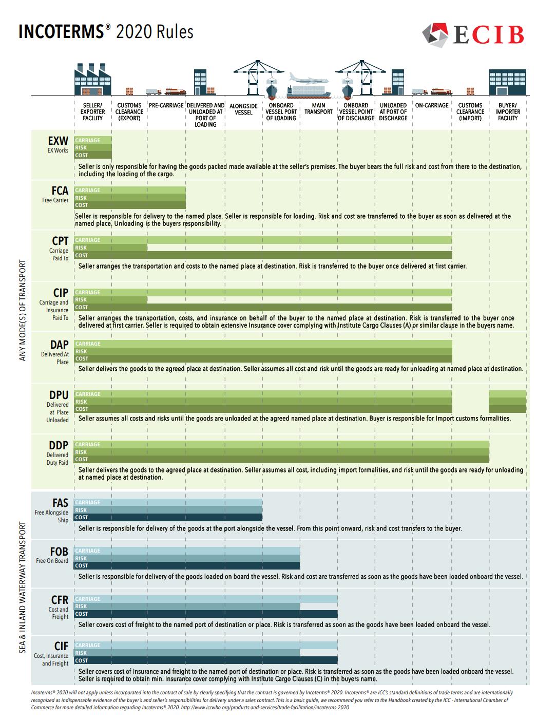 ECIB Incoterms® 2020 Chart Download
