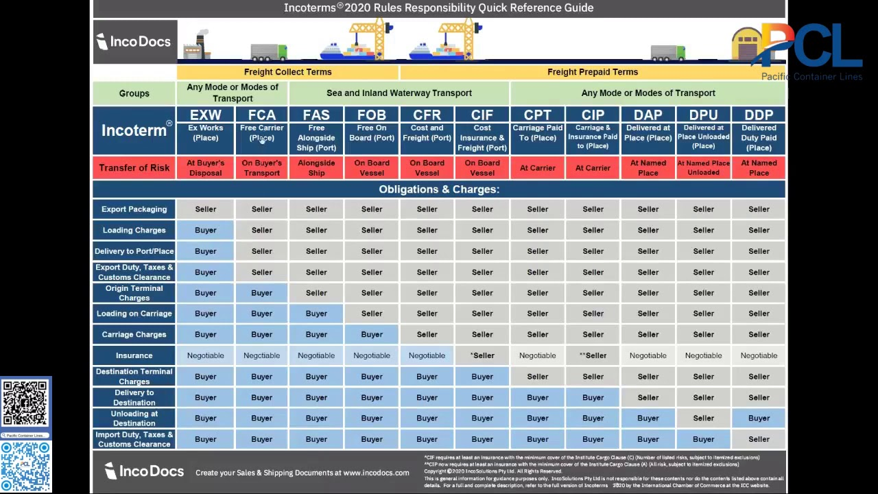 Incoterms® 2020 - 2021 Explained for Import Export Global ...