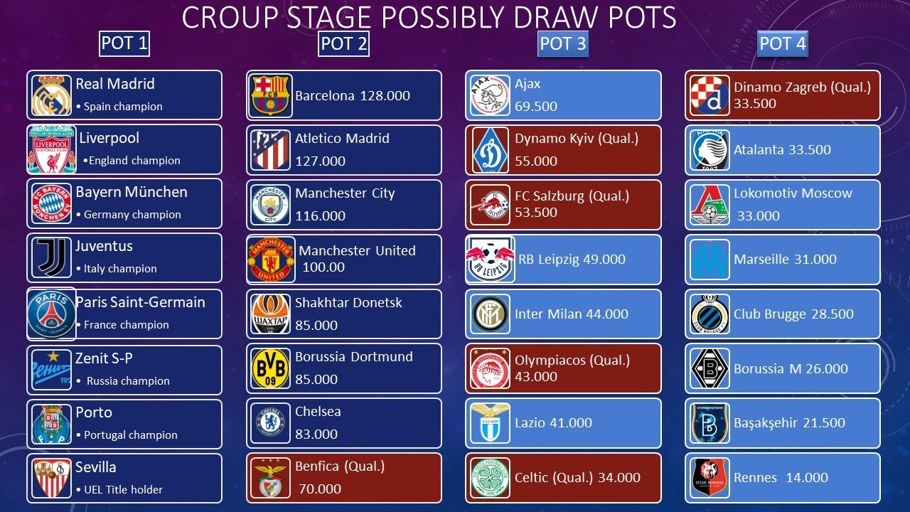 UEFA Champions League 2020-2021 Group Stage Draw pots ...
